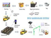 Tesotech RFID Warehouse Management System In Ikoyi | Computer & IT Services for sale in Lagos State, Ikoyi